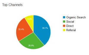 socail media pie chart from dorrdirectory.com